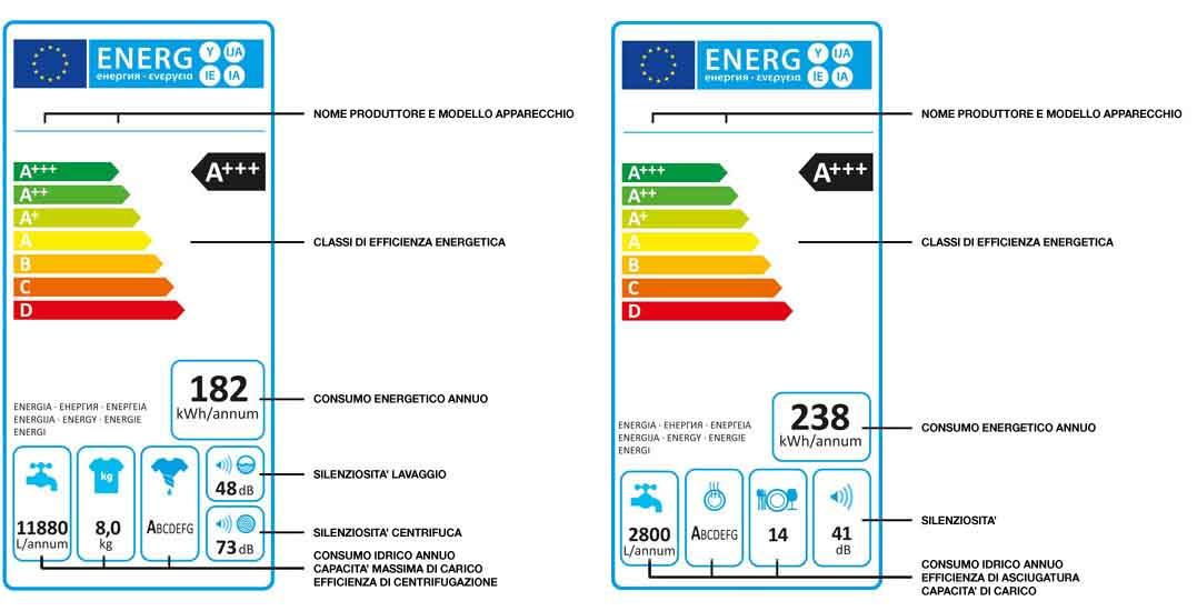Consumi Lavatrice: Leggere Lu0027etichetta Energetica